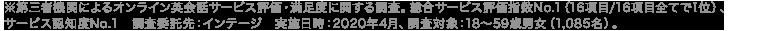 ※「第三者機関によるオンライン英会話サービス評価・満足度に関する調査」 総合サービス評価指数No.1(13項目/16項目) 調査委託先:インテージ実施日時:2020年2月 調査対象:18~59歳男女(3,552名)