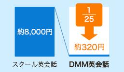 スクール英会話約8,000円→DMM英会話 約320円 25分の1