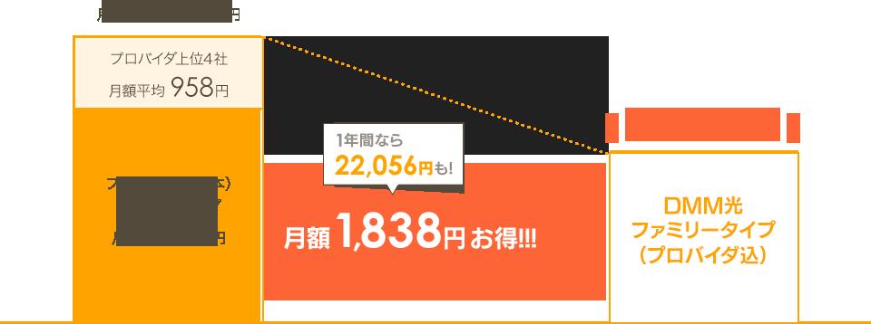 月額1,838円お得!!!