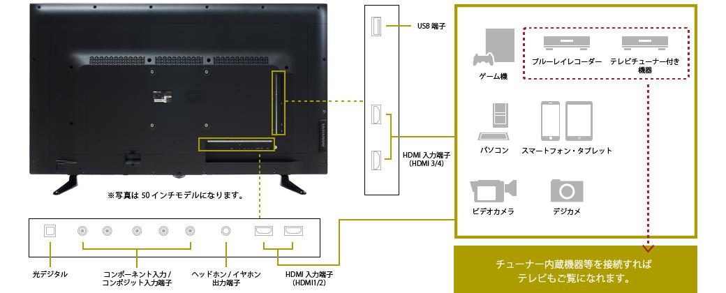 TVチューナーを接続すればテレビもご覧いただけます。