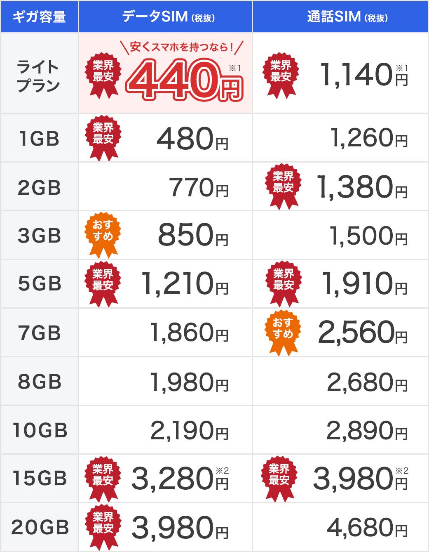 ギガが大きくても小さくてもお得!!DMMモバイル料金表