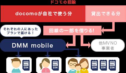 NTTドコモの回線を借りてそれぞれの人にあったプランで届けるからDMM mobileはお得!