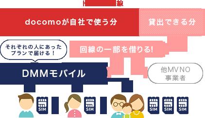 NTTドコモの回線を借りてそれぞれの人にあったプランで届けるからDMMモバイルはお得!