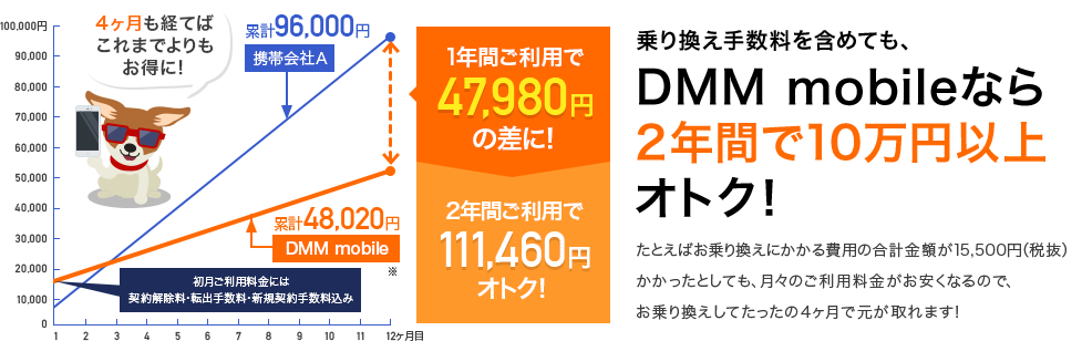 DMM mobileなら乗り換え手数料を含めても2年間で約10万円おトク!