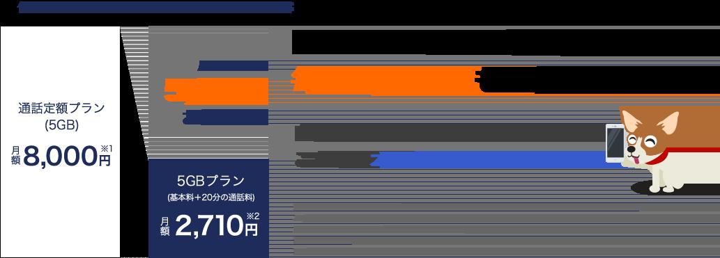 DMM mobileなら毎月5,290円もお得!