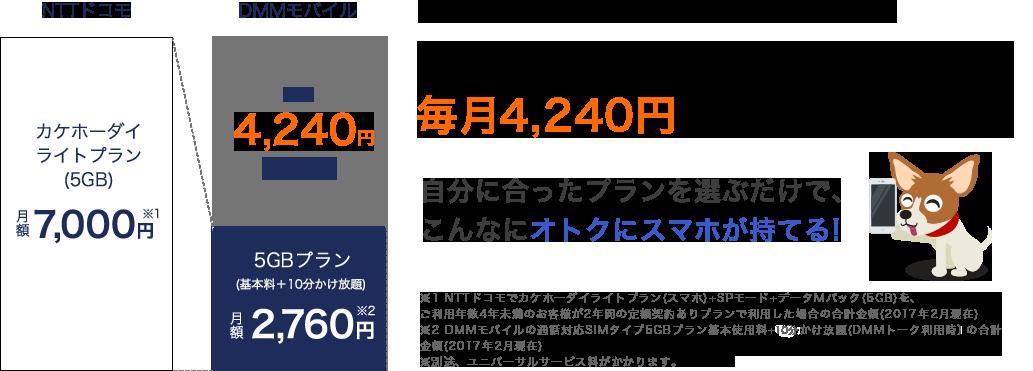 DMMモバイルなら毎月5,290円もお得!