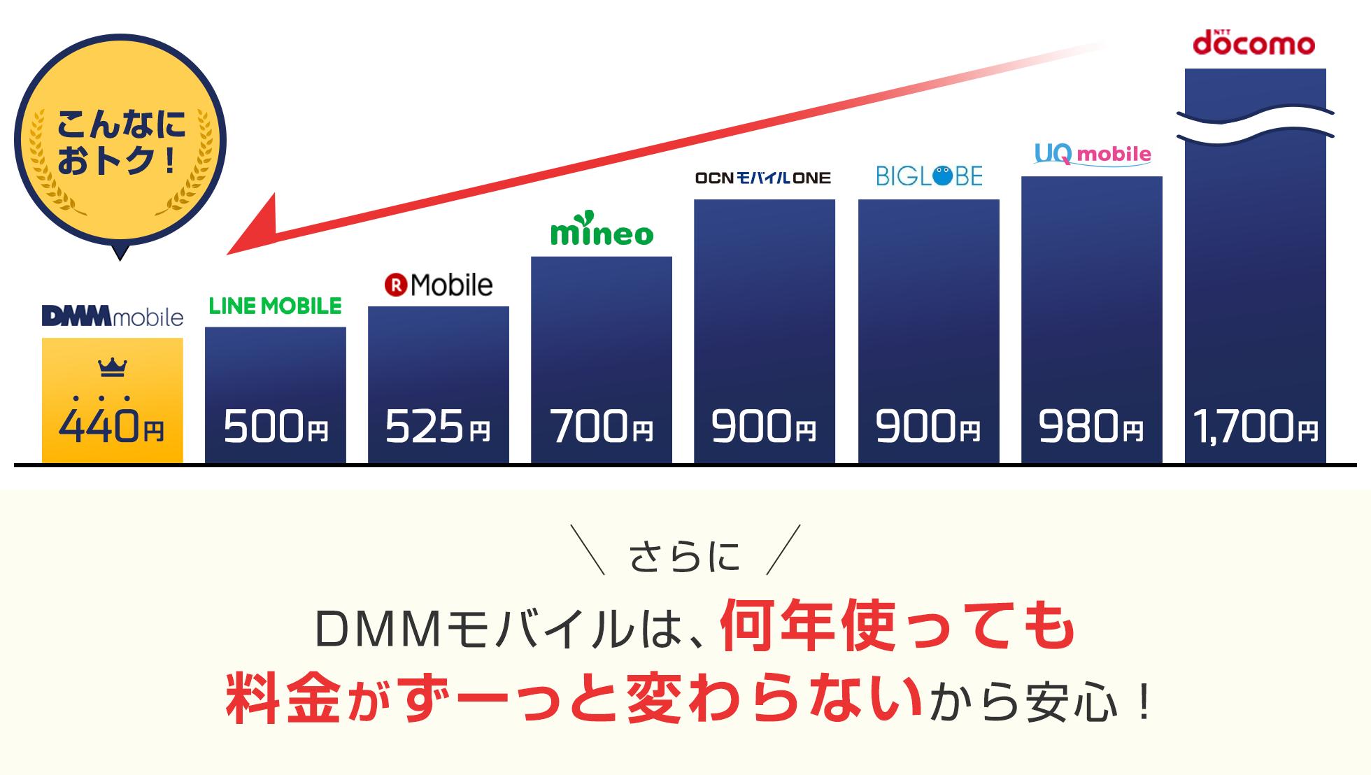 DMMモバイルは、何年使っても料金がずーっと変わらないから安心!
