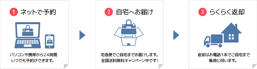 (1)ネットで予約(2)自宅へお届け(3)らくらく返却