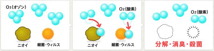 オゾンの仕組み