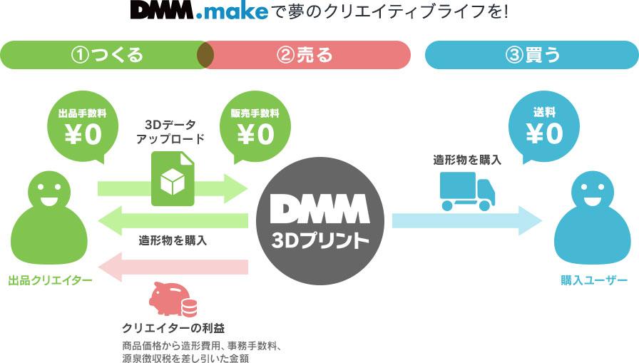 DMM.makeで夢のクリエイティブライフを!