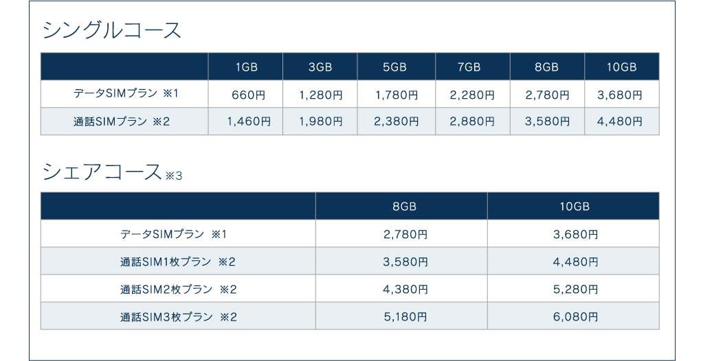 料金表:シングルコース、シェアコース
