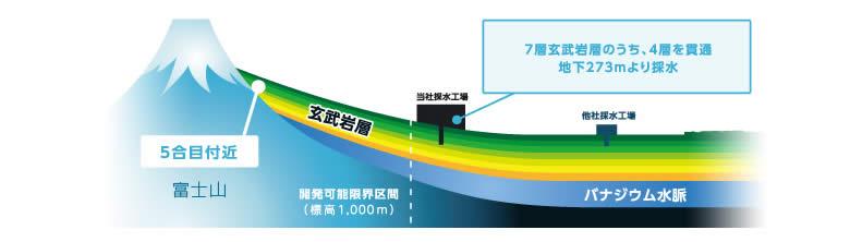 富士山から最高品質の天然水をお届けします。