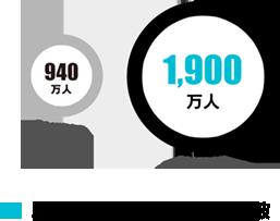 ユーザー数1,900万人突破