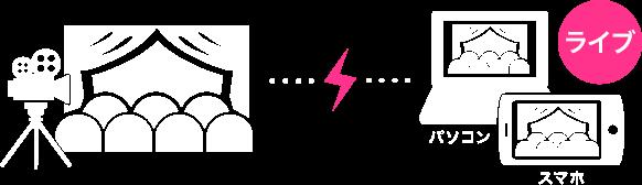 ライブ配信の説明