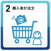 2.購入者が注文
