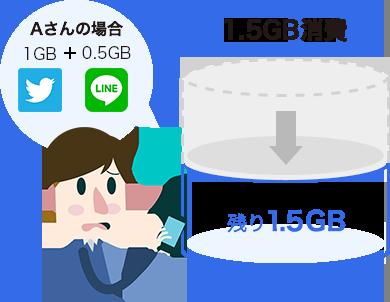 Aさんの場合 twitterを1.5GB、LINEを0.5GBを使用すると1.5GB消費し、残り1.5GBに。