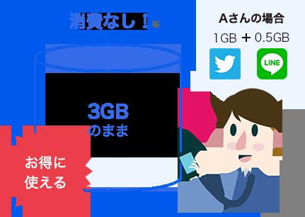 Aさんの場合 twitterを1.5GB、LINEを0.5GBを使用しても3GBのまま消費なし!