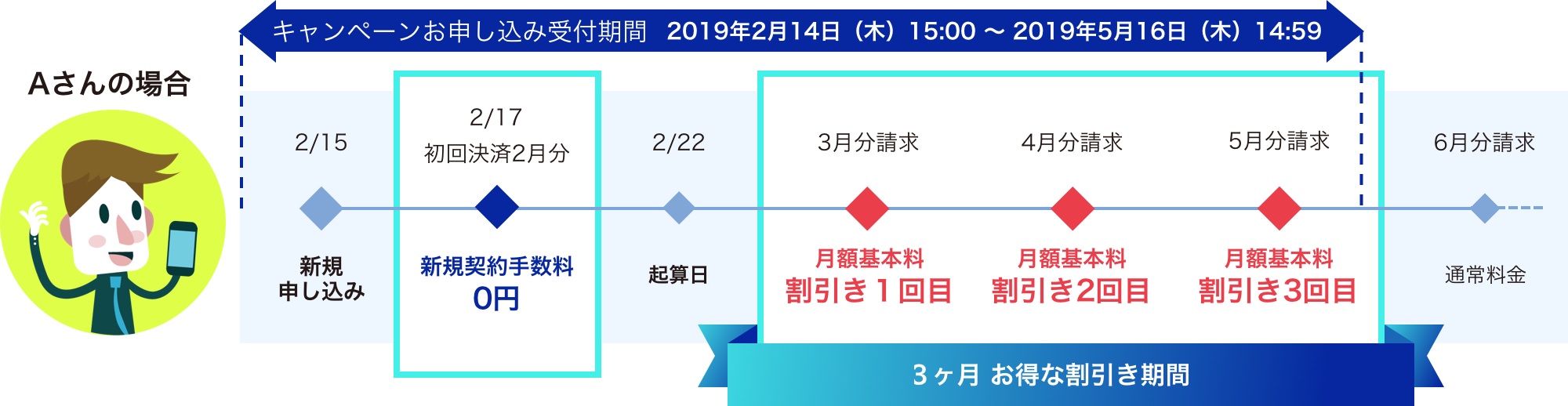 キャンペーンお申し込み受付期間【2019年2月14日(木)15:00〜2019年5月16日(木)14:59】