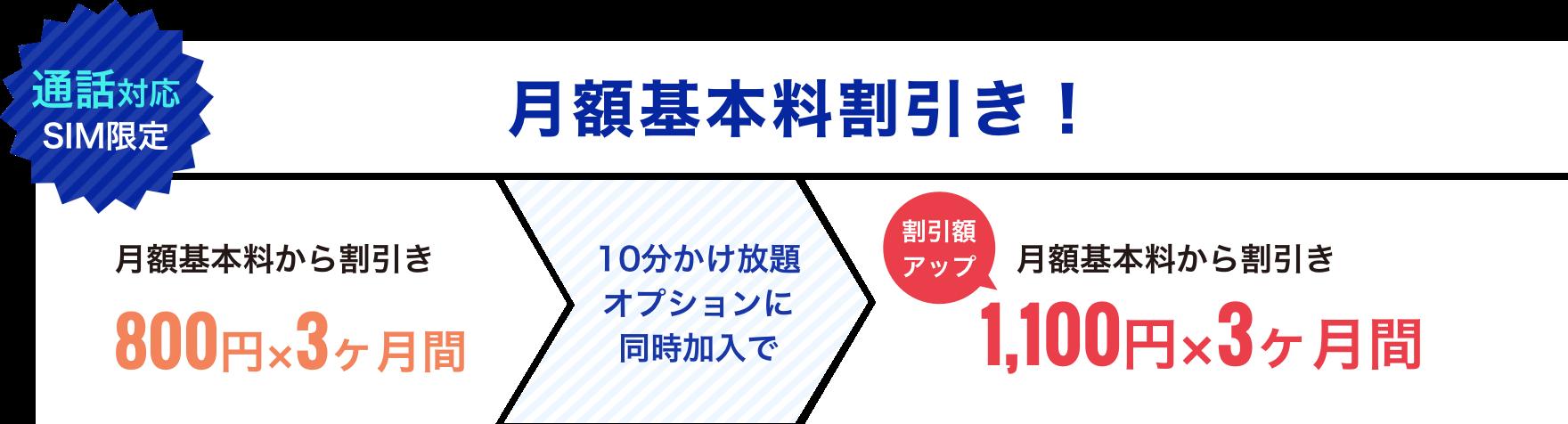 【通話対応SIM限定】月額基本料割引き!割引額は800円×3ヶ月間ですが10分かけ放題オプションに同時加入で1,100円×3ヶ月間に割引き額アップ!