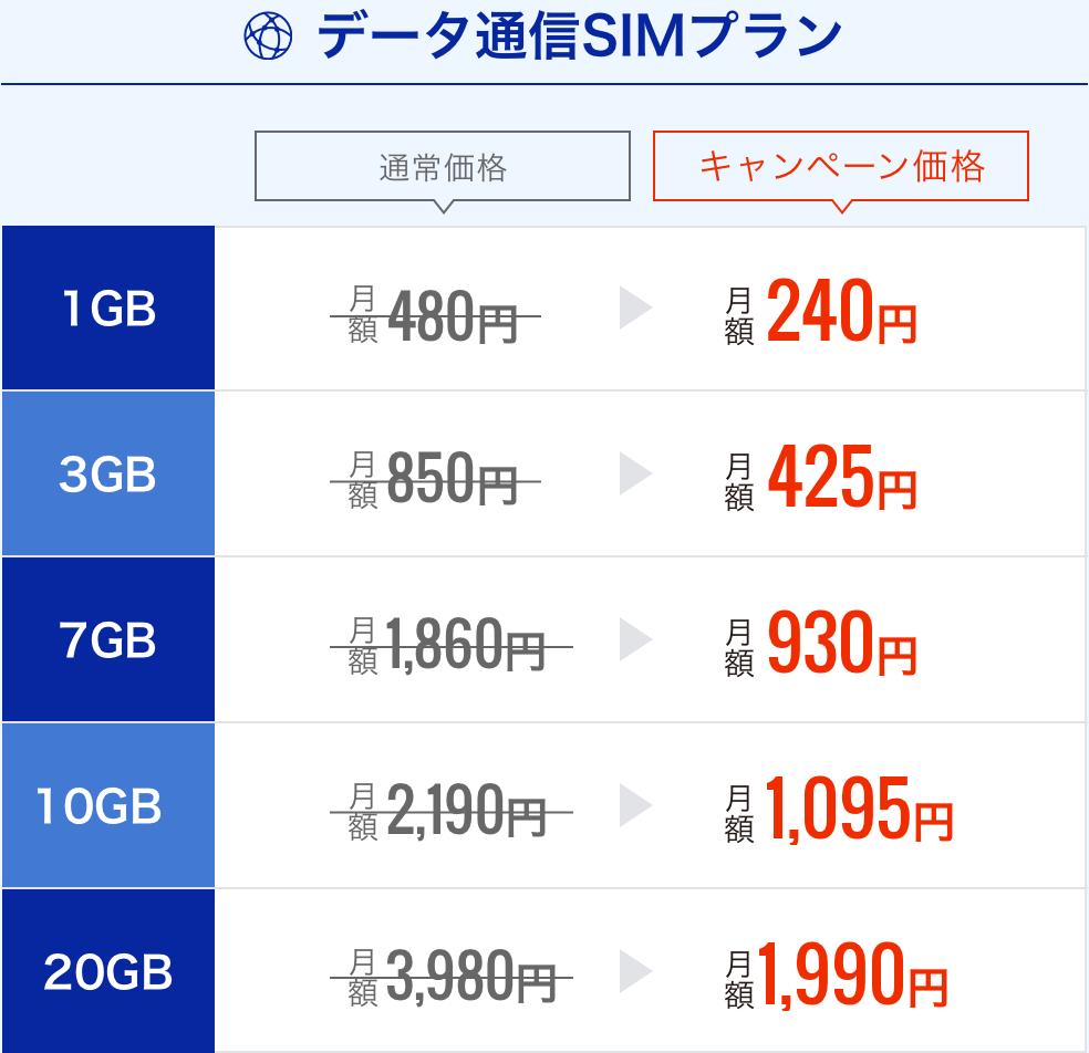 データ通信SIM 料金表
