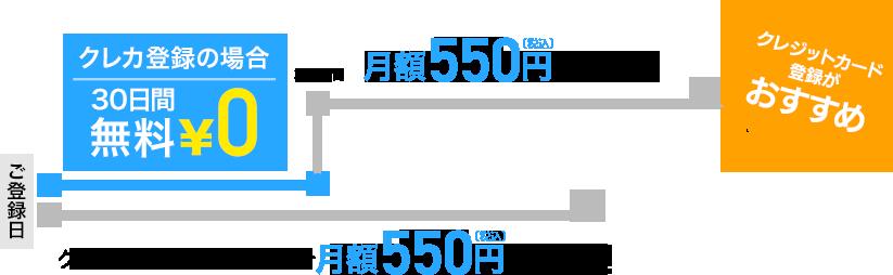クレカ登録の場合 30日間無料0円 クレジットカード登録がおすすめ