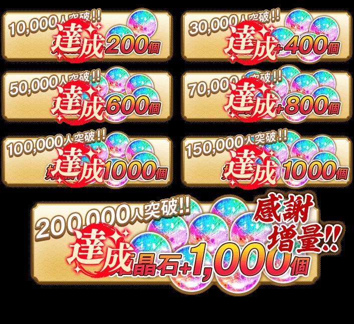 10,000人突破 姫晶石+200個 30,000人突破 姫晶石+400個 50,000人突破 姫晶石+600個 70,000人突破 姫晶石+800個 100,000人突破 姫晶石+1,000個 200,000人突破 姫晶石+1,000個
