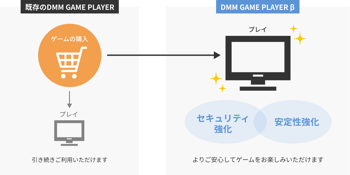 DMM GAME PLAYER βの説明
