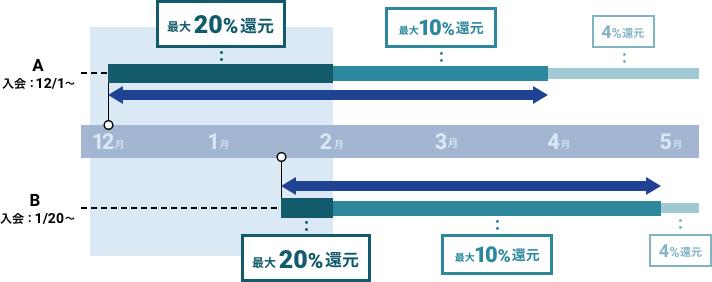 還元率の適用期間例 図